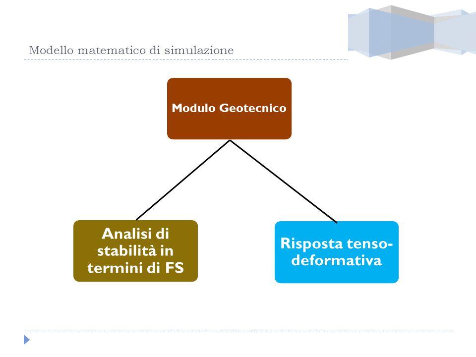 Modello matematico di simulazione Modulo Geotecnico Analisi di stabilità in termini di FS Risposta tenso- deformativa