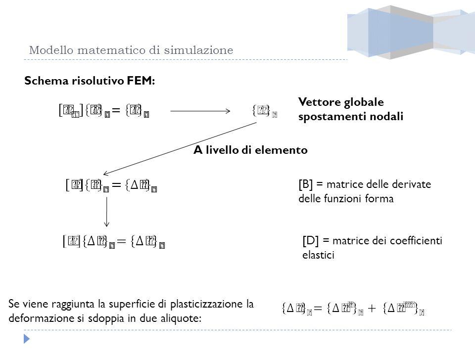 Modello matematico di simulazione Schema risolutivo FEM: Vettore globale spostamenti nodali A livello di elemento [B] = matrice delle derivate delle f