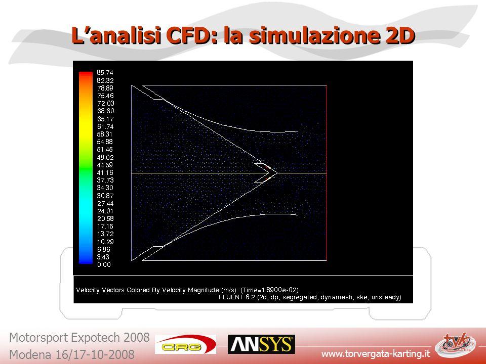 www.torvergata-karting.it Motorsport Expotech 2008 Modena 16/17-10-2008 Lanalisi CFD: la simulazione 2D