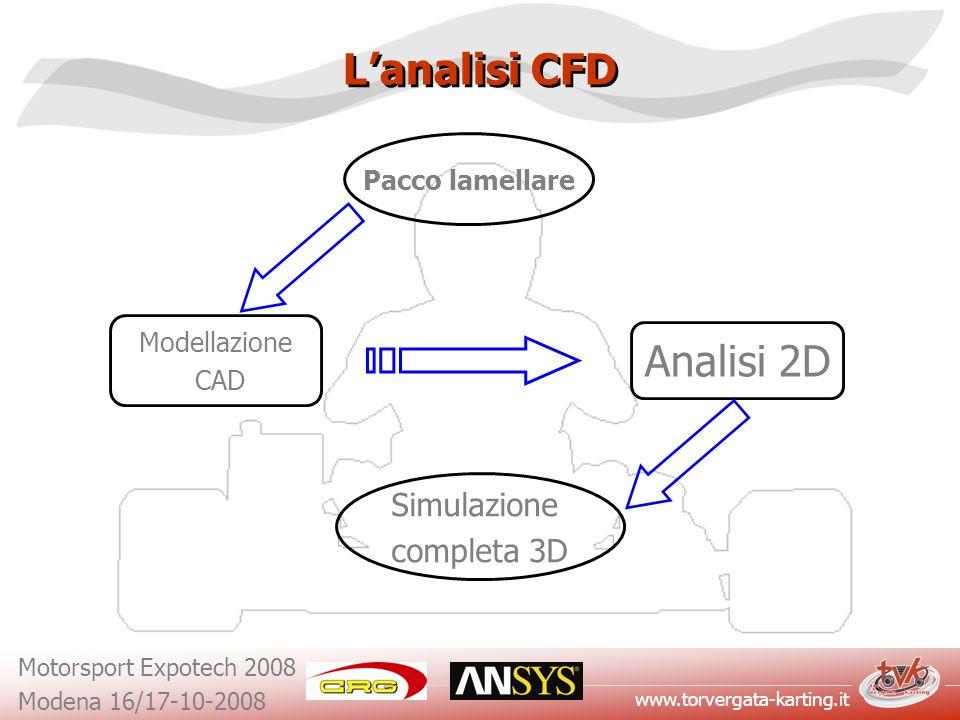 www.torvergata-karting.it Motorsport Expotech 2008 Modena 16/17-10-2008 Lanalisi CFD Pacco lamellare Modellazione CAD Analisi 2D Simulazione completa