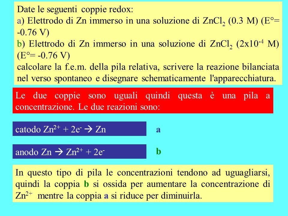 Date le seguenti coppie redox: a) Elettrodo di Zn immerso in una soluzione di ZnCl 2 (0.3 M) (E°= -0.76 V) b) Elettrodo di Zn immerso in una soluzione di ZnCl 2 (2x10 -4 M) (E°= -0.76 V) calcolare la f.e.m.