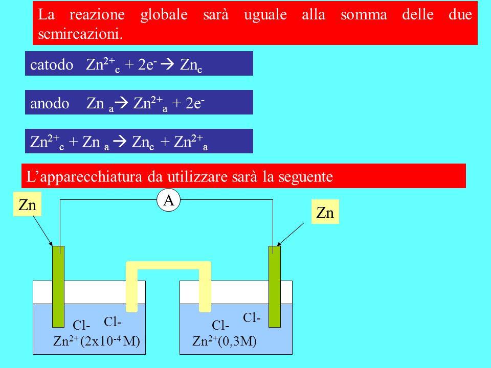 La reazione globale sarà uguale alla somma delle due semireazioni. catodo Zn 2+ c + 2e - Zn c anodo Zn a Zn 2+ a + 2e - Zn 2+ c + Zn a Zn c + Zn 2+ a