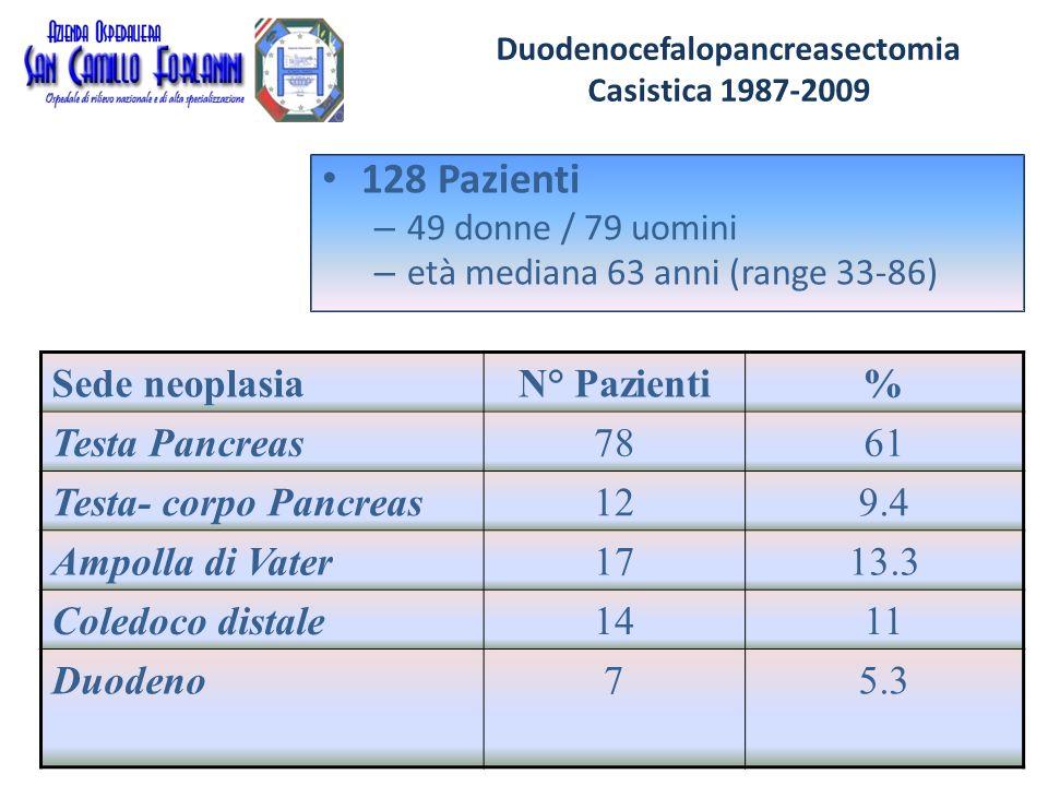 Duodenocefalopancreasectomie Casistica 1987-2009 Pancreas prossimale e periampollari 128 duodenocefalopancreasectomie conservazione del piloro in 82 (64%) trattamento del moncone pancreatico: 49 pancreaticodigiunostomie TL 18 Wirsungdigiunostomie TL 31 pancreaticodigiunostomie TT 28 occlusione dotto con cianoacrilato 2 suture del moncone