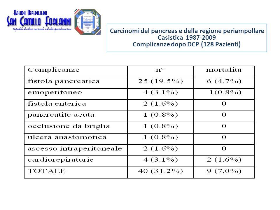 Carcinomi del pancreas e della regione periampollare Casistica 1987-2009 Fistola pancreatica dopo DCP (128 Pazienti) Metodican° fistole / casi% Occlusione dotto con Cianoacrilato14/2850 Pancreaticodigiunostomie TT 5/3116.1 Pancreaticodigiunostomie TL 6/4912.2 Wirsungdigiunostomie TL 0/180 periodo 2002 - 2005 1987 - 1997 1998 - 2005 2005 - 2009