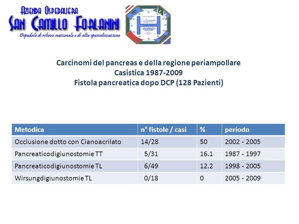 Carcinomi del pancreas e della regione periampollare Casistica 1987-2009 Mortalità periodon° DCPmortalità globale 1987 – 20091289 (7.0 %) 2000 – 2009 812 (2.46 %)