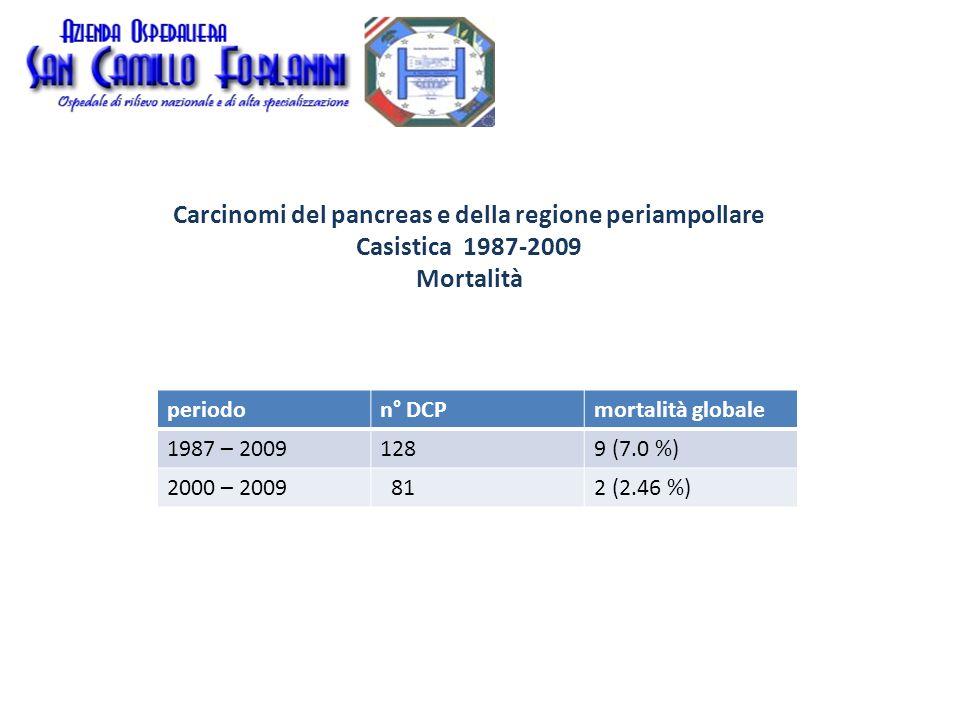 Carcinomi del pancreas e della regione periampollare Sopravvivenza attuariale corretta (Follow-up minimo 3 anni)