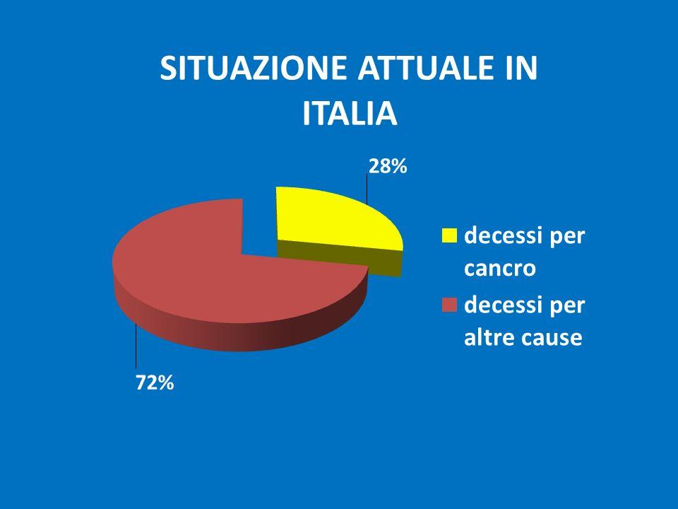 SITUAZIONE ATTUALE IN ITALIA