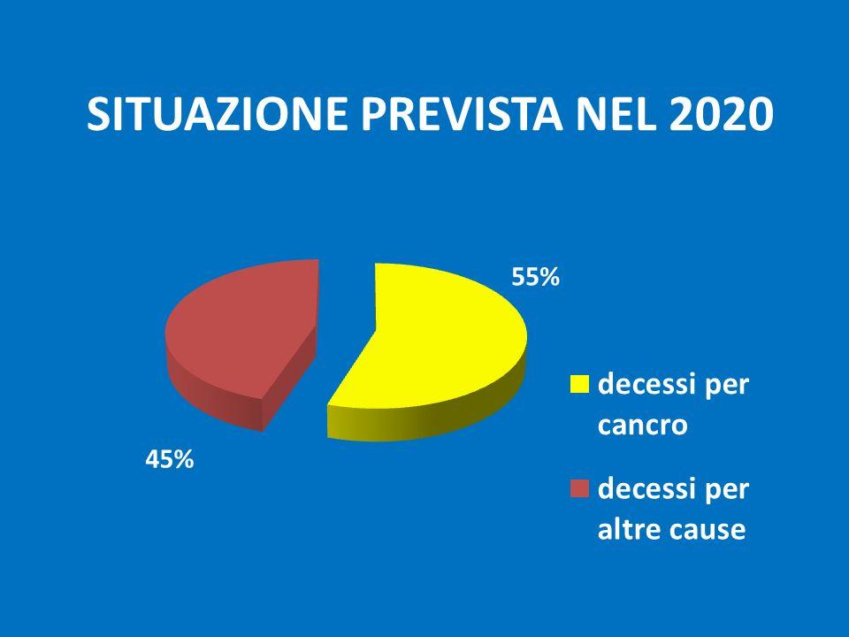 SITUAZIONE PREVISTA NEL 2020