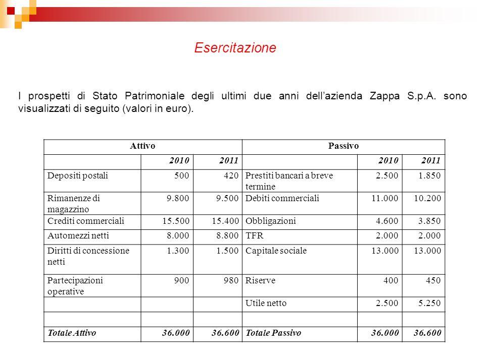 I prospetti di Stato Patrimoniale degli ultimi due anni dellazienda Zappa S.p.A. sono visualizzati di seguito (valori in euro). Esercitazione AttivoPa