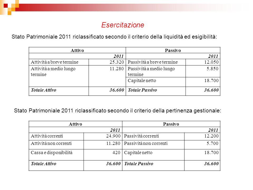 AttivoPassivo 2011 Attività correnti24.900Passività correnti12.200 Attività non correnti11.280Passività non correnti5.700 Cassa e disponibilità420Capi