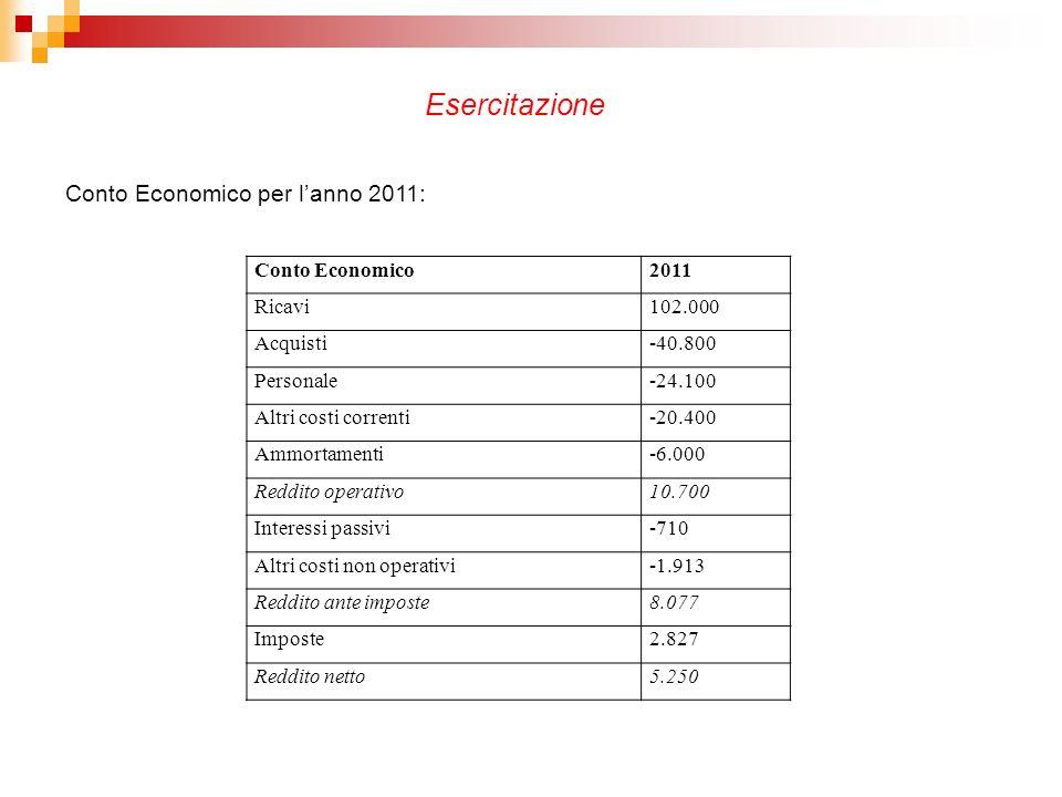 Conto Economico2011 Ricavi102.000 Acquisti-40.800 Personale-24.100 Altri costi correnti-20.400 Ammortamenti-6.000 Reddito operativo10.700 Interessi passivi-710 Altri costi non operativi-1.913 Reddito ante imposte8.077 Imposte2.827 Reddito netto5.250 Conto Economico per lanno 2011: Esercitazione