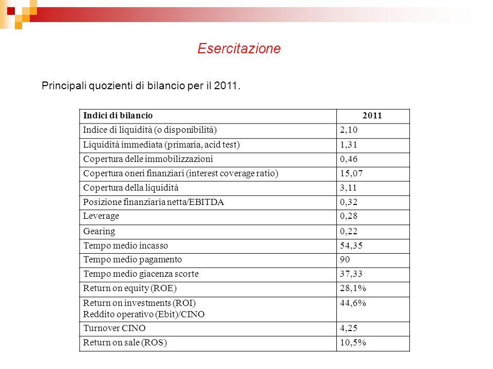 Indici di bilancio2011 Indice di liquidità (o disponibilità)2,10 Liquidità immediata (primaria, acid test)1,31 Copertura delle immobilizzazioni0,46 Co