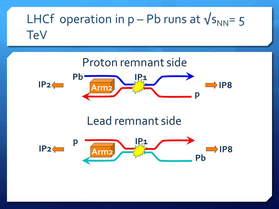 LHCf operation in p – Pb runs at s NN = 5 TeV Pb p IP8 IP2 IP1 Arm2 p Pb IP8 IP2 IP1 Arm2 Proton remnant side Lead remnant side