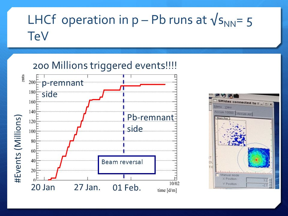 LHCf operation in p – Pb runs at s NN = 5 TeV #Events (Millions) p-remnant side Pb-remnant side Beam reversal 20 Jan27 Jan. 01 Feb. 200 Millions trigg