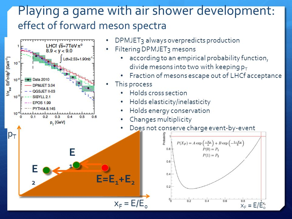 x F = E/E 0 Playing a game with air shower development: effect of forward meson spectra DPMJET3 always overpredicts production Filtering DPMJET3 meson