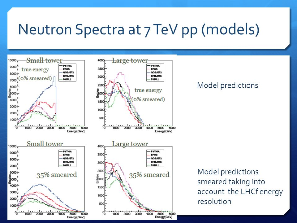 Neutron Spectra at 7 TeV pp (models) Model predictions Model predictions smeared taking into account the LHCf energy resolution
