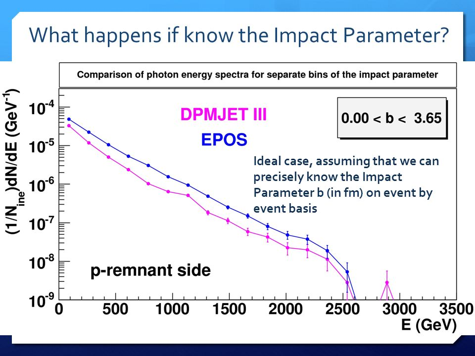What happens if know the Impact Parameter? Ideal case, assuming that we can precisely know the Impact Parameter b (in fm) on event by event basis