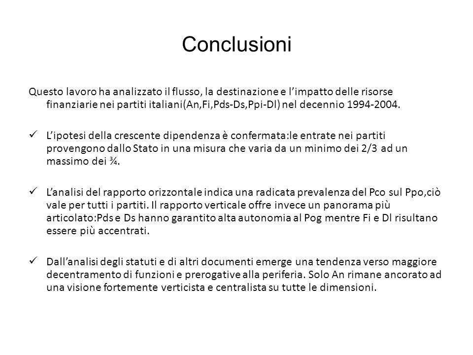 Conclusioni Questo lavoro ha analizzato il flusso, la destinazione e limpatto delle risorse finanziarie nei partiti italiani(An,Fi,Pds-Ds,Ppi-Dl) nel