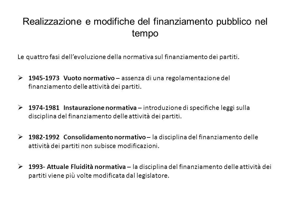 Realizzazione e modifiche del finanziamento pubblico nel tempo Le quattro fasi dellevoluzione della normativa sul finanziamento dei partiti. 1945-1973