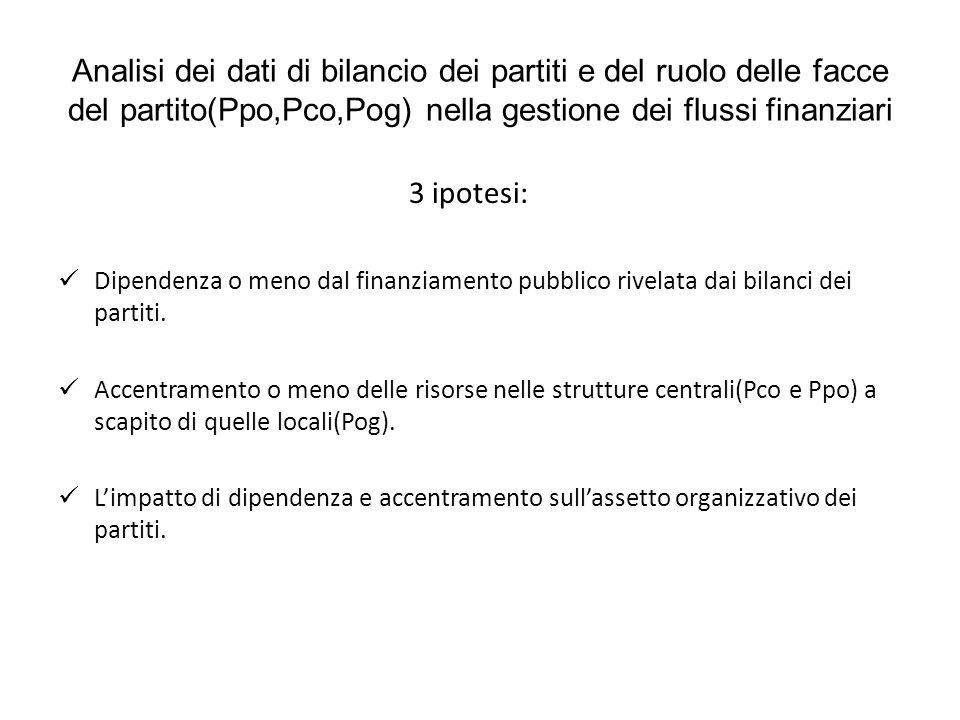 Analisi dei dati di bilancio dei partiti e del ruolo delle facce del partito(Ppo,Pco,Pog) nella gestione dei flussi finanziari 3 ipotesi: Dipendenza o