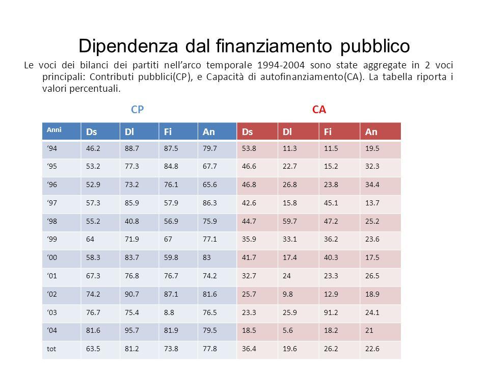 Dipendenza dal finanziamento pubblico Le voci dei bilanci dei partiti nellarco temporale 1994-2004 sono state aggregate in 2 voci principali: Contribu