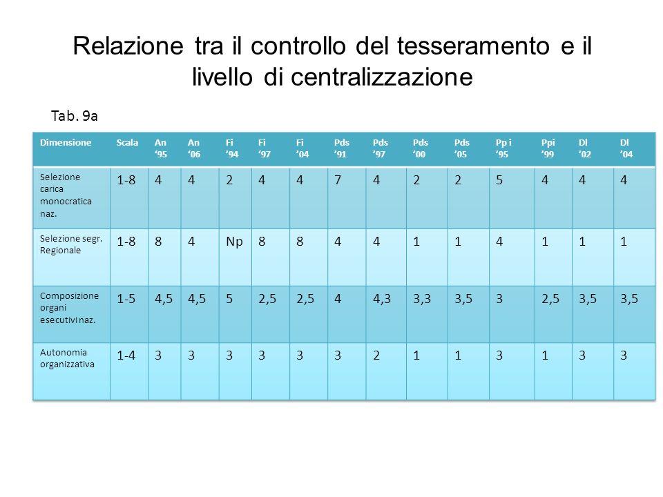 Relazione tra il controllo del tesseramento e il livello di centralizzazione Tab. 9a