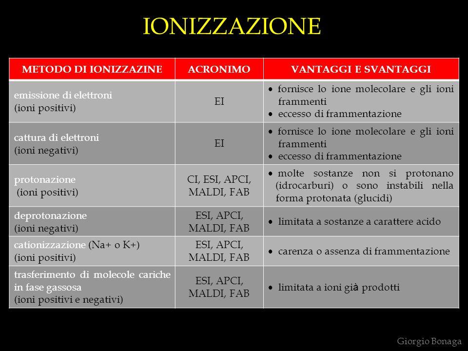 Giorgio Bonaga EMISSIONE DI ELETTRONI m/z 178,1 CATTURA DI ELETTRONI m/z 283,8 PROTONAZIONE M + H + [MH] + m/z 702,4 351,7 [MH] + MH 2 ++ [M] - [MH] +.