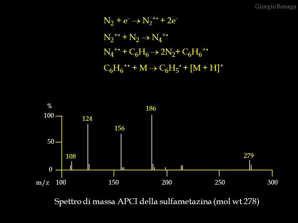 N 2 + e - N 2 +. + 2e - N 2 +. + N 2 N 4 +. N 4 +. + C 6 H 6 2N 2 + C 6 H 6 +. C 6 H 6 +. + M C 6 H 5. + [M + H] + Spettro di massa APCI della sulfame