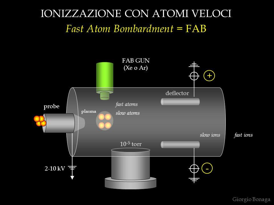 IONIZZAZIONE CON ATOMI VELOCI Fast Atom Bombardment = FAB deflector slow ionsfast ions slow atoms fast atoms probe plasma FAB GUN (Xe o Ar) 2-10 kV -