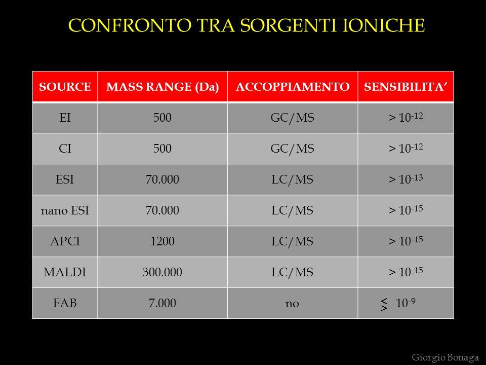 CONFRONTO TRA SORGENTI IONICHE Giorgio Bonaga SOURCEMASS RANGE (Da)ACCOPPIAMENTOSENSIBILITA EI500GC/MS> 10 -12 CI500GC/MS> 10 -12 ESI70.000LC/MS> 10 -