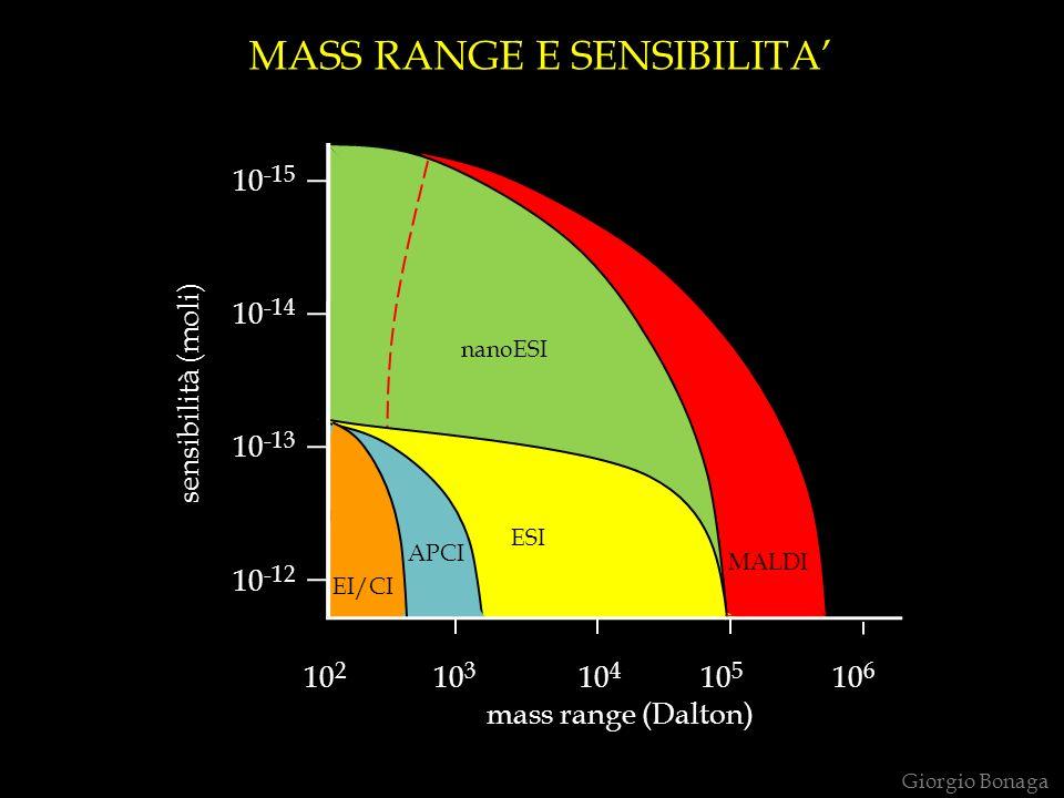 MASS RANGE E SENSIBILITA Giorgio Bonaga EI/CI ESI nanoESI MALDI 10 2 10 3 10 4 10 5 10 6 mass range (Dalton) sensibilità (moli) 10 -15 10 -14 10 -13 1