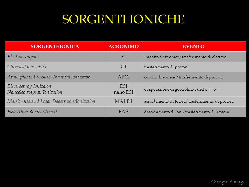 Giorgio Bonaga SORGENTE IONICAACRONIMOEVENTO Electron Impact EI impatto elettronico/trasferimento di elettroni Chemical Ionization CI trasferimento di