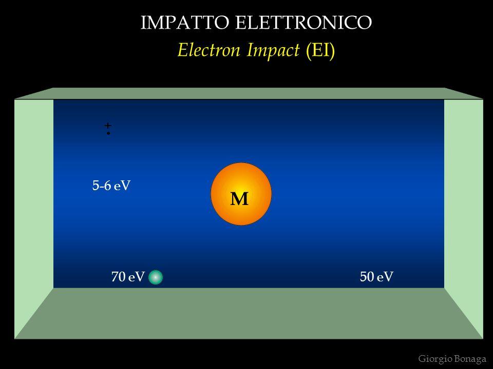 SORGENTE A IMPATTO ELETTRONICO Electron Impact Source = EI filamento (filament) campione (sample) collettore (+) (collector) estrattore ( - ) (extractor) lente di collimazione (+) (collimating lens) fenditura (slit) repulsore (+) (repeller) lente di focalizzazione (+) (focusing lens) Giorgio Bonaga M+M+ M+M+