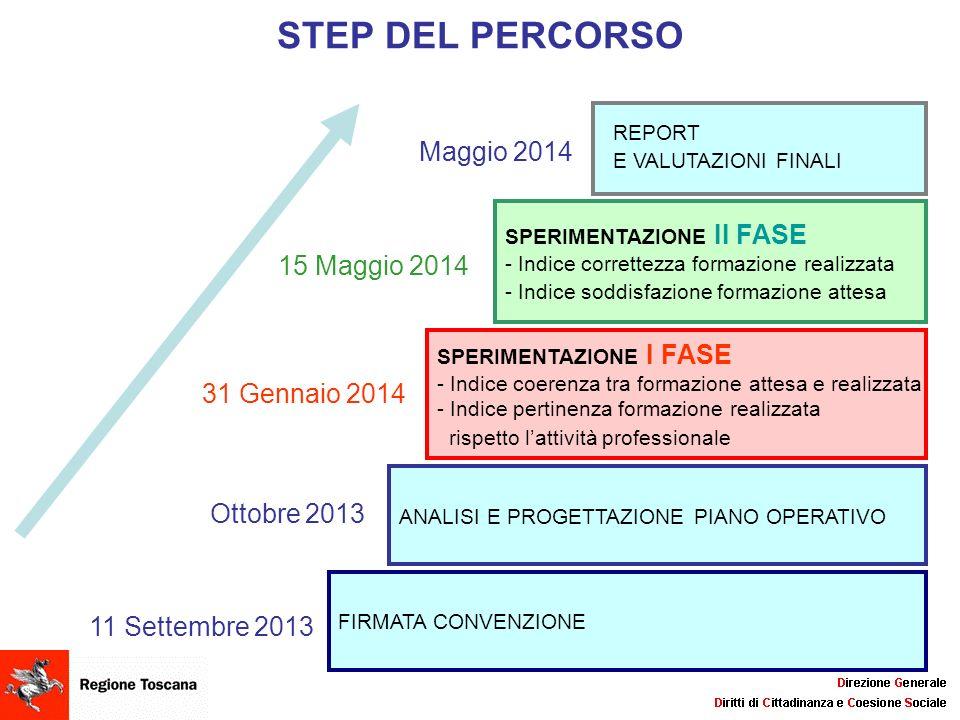 STEP DEL PERCORSO FIRMATA CONVENZIONE 11 Settembre 2013 ANALISI E PROGETTAZIONE PIANO OPERATIVO Ottobre 2013 SPERIMENTAZIONE I FASE - Indice coerenza