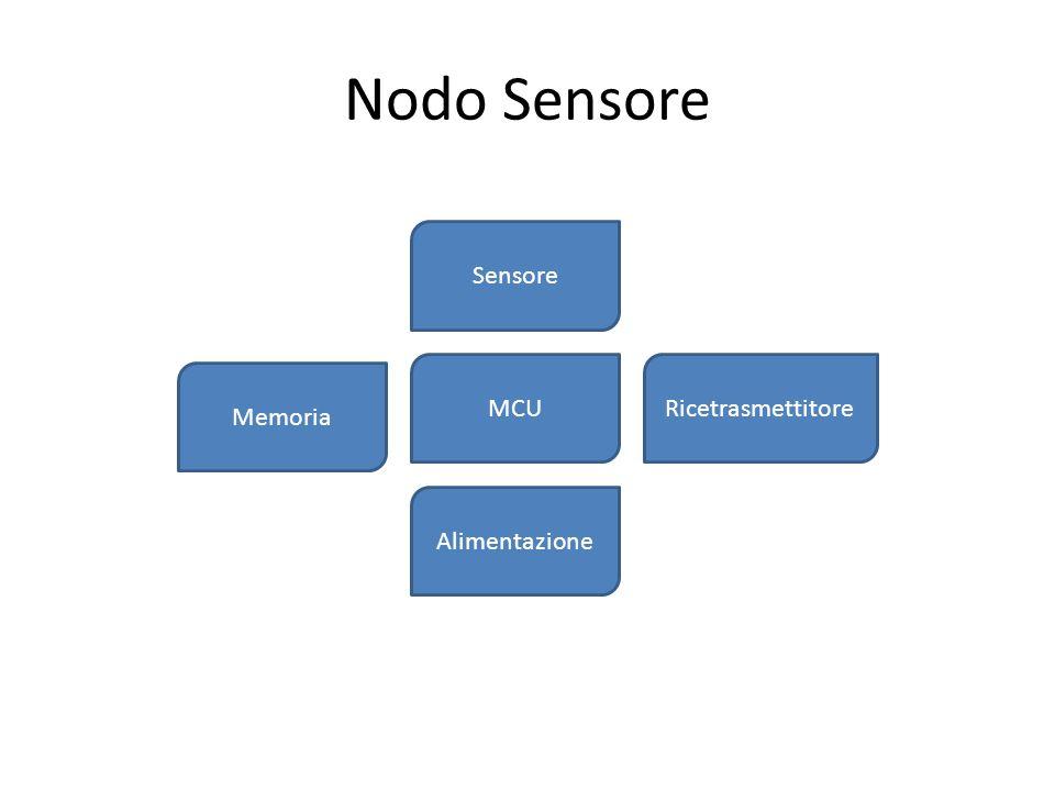 Nodo Sensore Sensore MCU Memoria Ricetrasmettitore Alimentazione