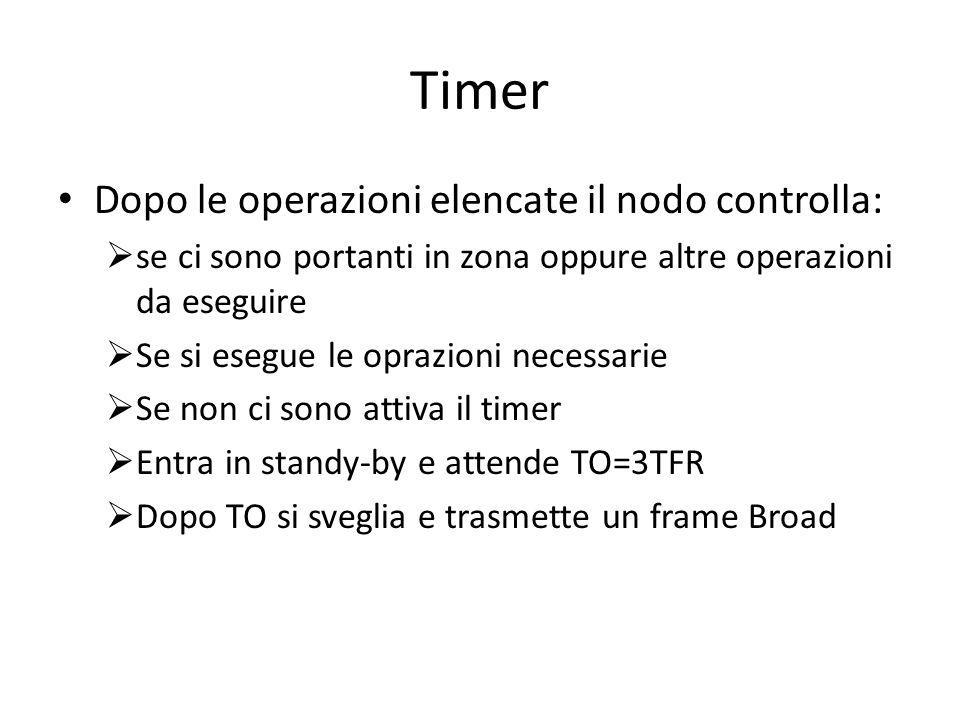 Timer Dopo le operazioni elencate il nodo controlla: se ci sono portanti in zona oppure altre operazioni da eseguire Se si esegue le oprazioni necessarie Se non ci sono attiva il timer Entra in standy-by e attende TO=3TFR Dopo TO si sveglia e trasmette un frame Broad