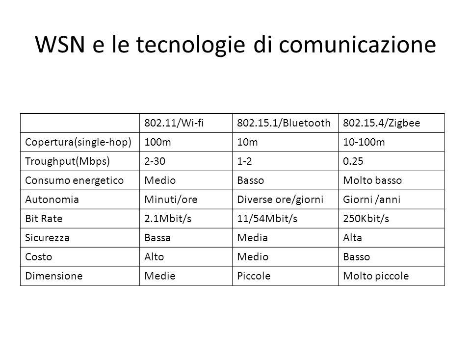 WSN e le tecnologie di comunicazione 802.11/Wi-fi802.15.1/Bluetooth802.15.4/Zigbee Copertura(single-hop)100m10m10-100m Troughput(Mbps)2-301-20.25 Consumo energeticoMedioBassoMolto basso AutonomiaMinuti/oreDiverse ore/giorniGiorni /anni Bit Rate2.1Mbit/s11/54Mbit/s250Kbit/s SicurezzaBassaMediaAlta CostoAltoMedioBasso DimensioneMediePiccoleMolto piccole