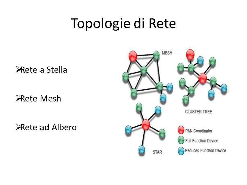 La nostra applicazione Useremo la topologia di tipo Mesh/Albero I nodi sono suddivisi in Capo Maglia (Nodo Base) Nodi Interni Nodi di Frontiera Nodi Mobili
