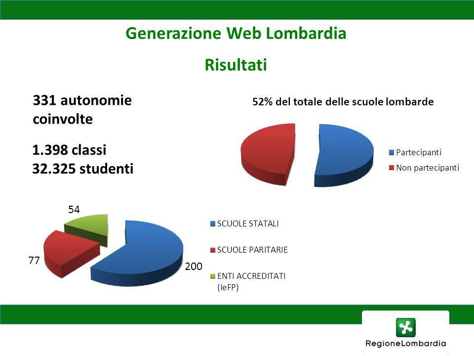 Generazione Web Lombardia Risultati 52% del totale delle scuole lombarde 331 autonomie coinvolte 1.398 classi 32.325 studenti