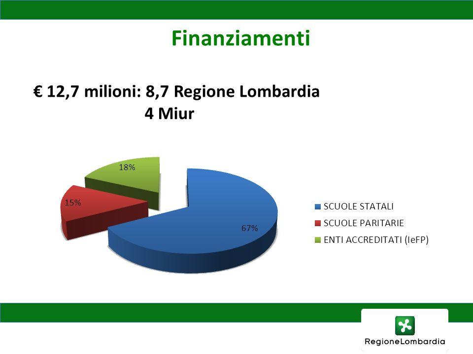 Finanziamenti 12,7 milioni: 8,7 Regione Lombardia 4 Miur