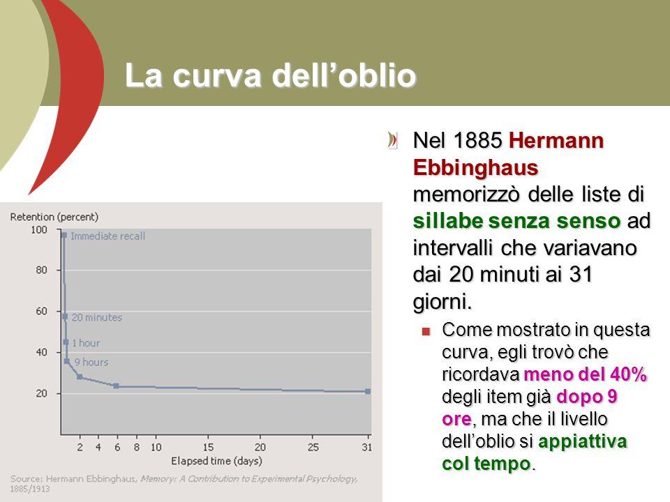 26 La curva delloblio Nel 1885 Hermann Ebbinghaus memorizzò delle liste di sillabe senza senso ad intervalli che variavano dai 20 minuti ai 31 giorni.