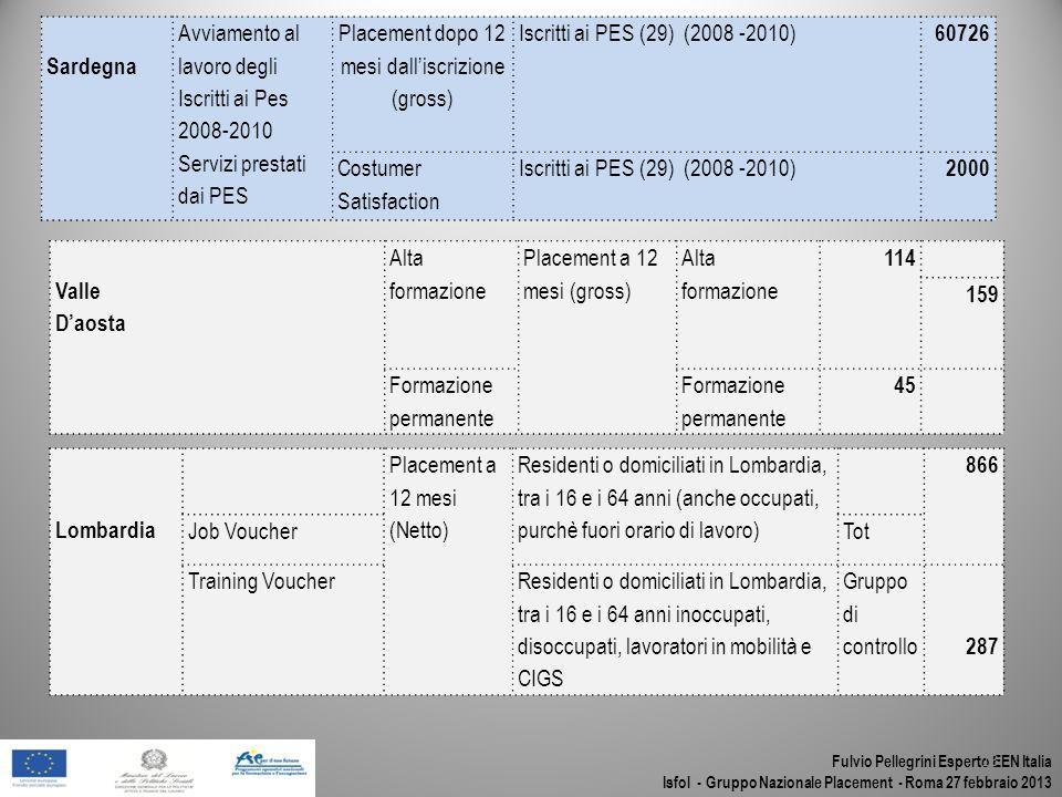 Fulvio Pellegrini Esperto EEN Italia Isfol - Gruppo Nazionale Placement - Roma 27 febbraio 2013 13 Valle Daosta Alta formazione Placement a 12 mesi (g