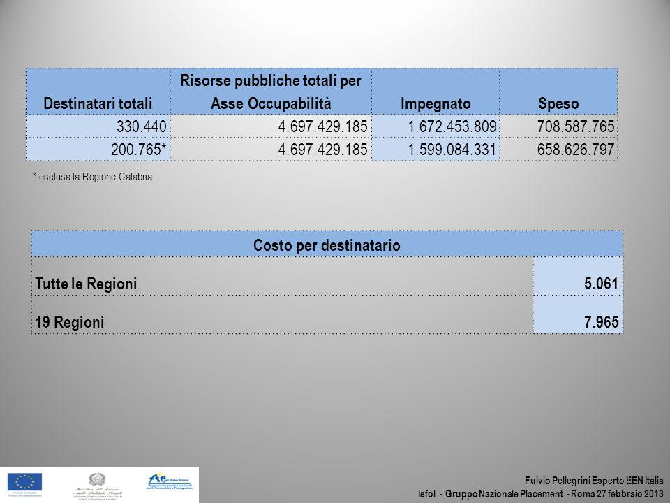 Fulvio Pellegrini Esperto EEN Italia Isfol - Gruppo Nazionale Placement - Roma 27 febbraio 2013 14 Destinatari totali Risorse pubbliche totali per Ass