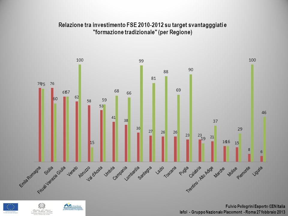 Fulvio Pellegrini Esperto EEN Italia Isfol - Gruppo Nazionale Placement - Roma 27 febbraio 2013 15