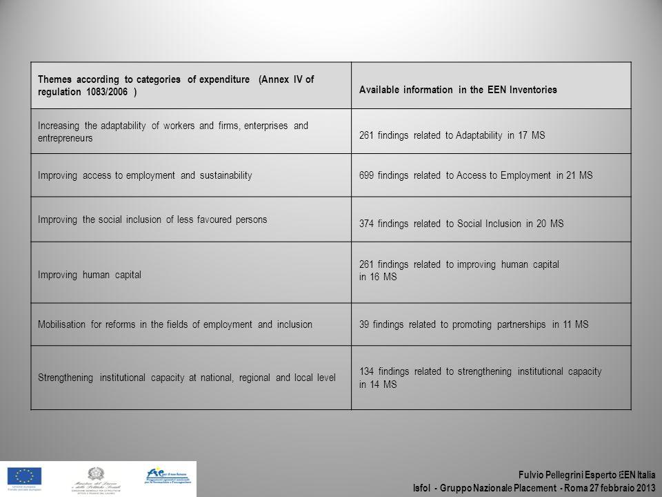 Fulvio Pellegrini Esperto EEN Italia Isfol - Gruppo Nazionale Placement - Roma 27 febbraio 2013 Themes according to categories of expenditure (Annex I