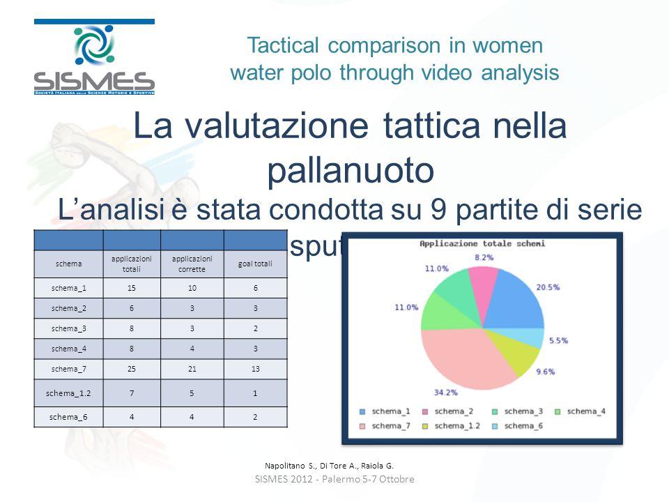 Tactical comparison in women water polo through video analysis OBIETTIVO Analizzare la relazione tra i coefficienti di efficacia offensiva e difensiva e laderenza degli schemi tattici realizzati in campo con quelli progettati in allenamento.