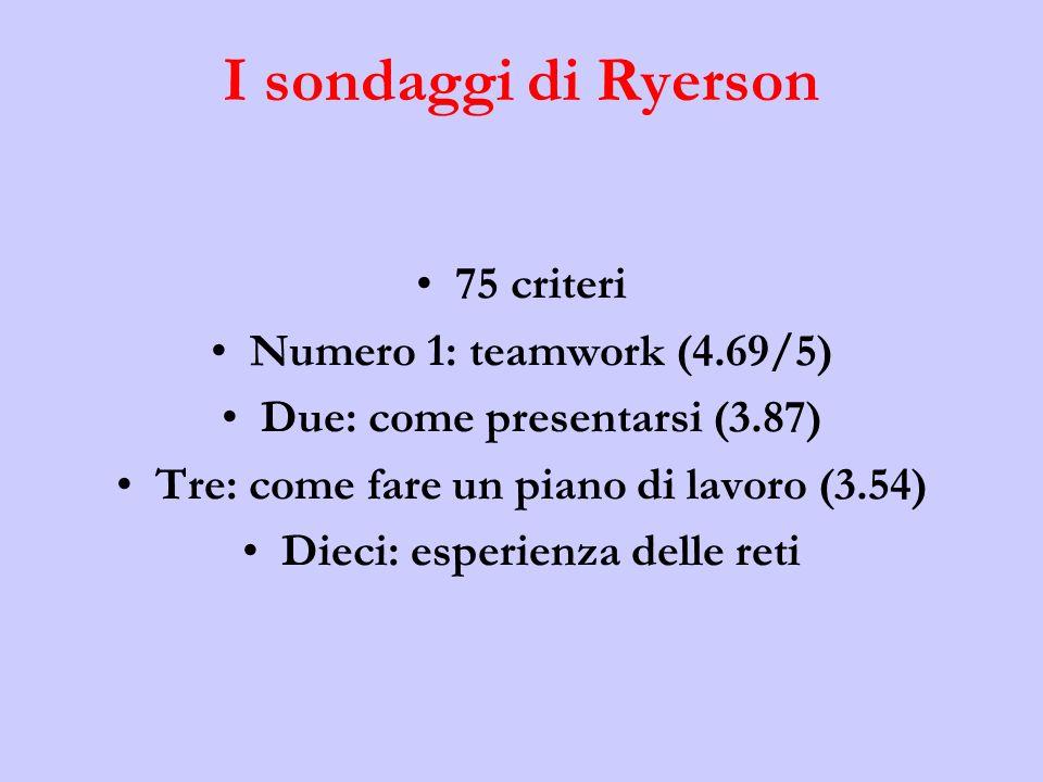 I sondaggi di Ryerson 75 criteri Numero 1: teamwork (4.69/5) Due: come presentarsi (3.87) Tre: come fare un piano di lavoro (3.54) Dieci: esperienza delle reti