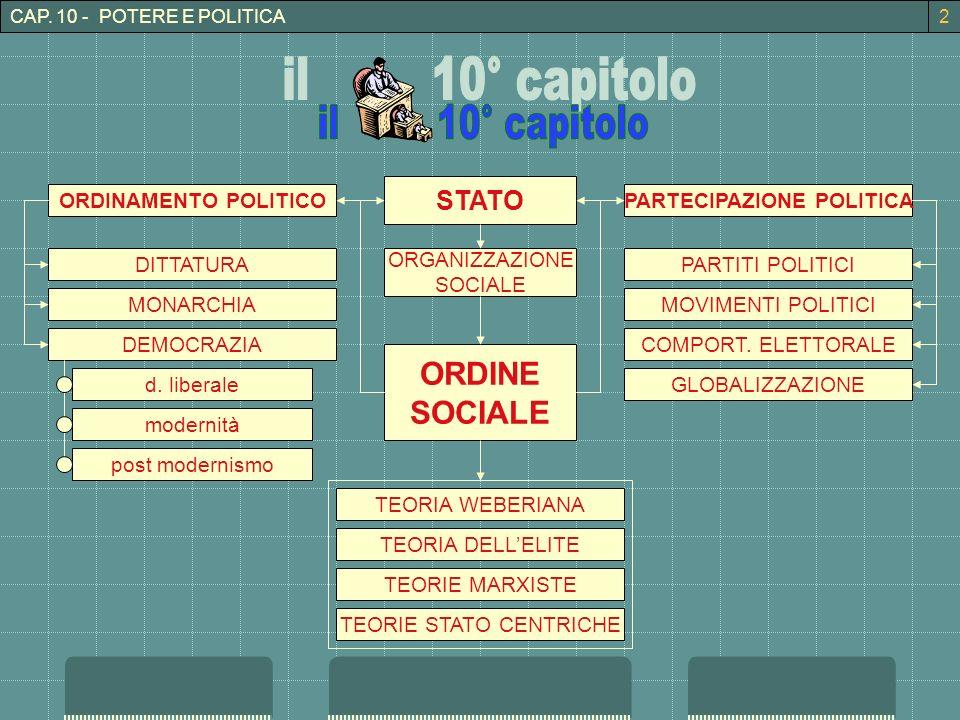 CAP. 10 - POTERE E POLITICA2 ORDINE SOCIALE ORGANIZZAZIONE SOCIALE STATO TEORIA DELLELITE TEORIE MARXISTE TEORIE STATO CENTRICHE ORDINAMENTO POLITICOP