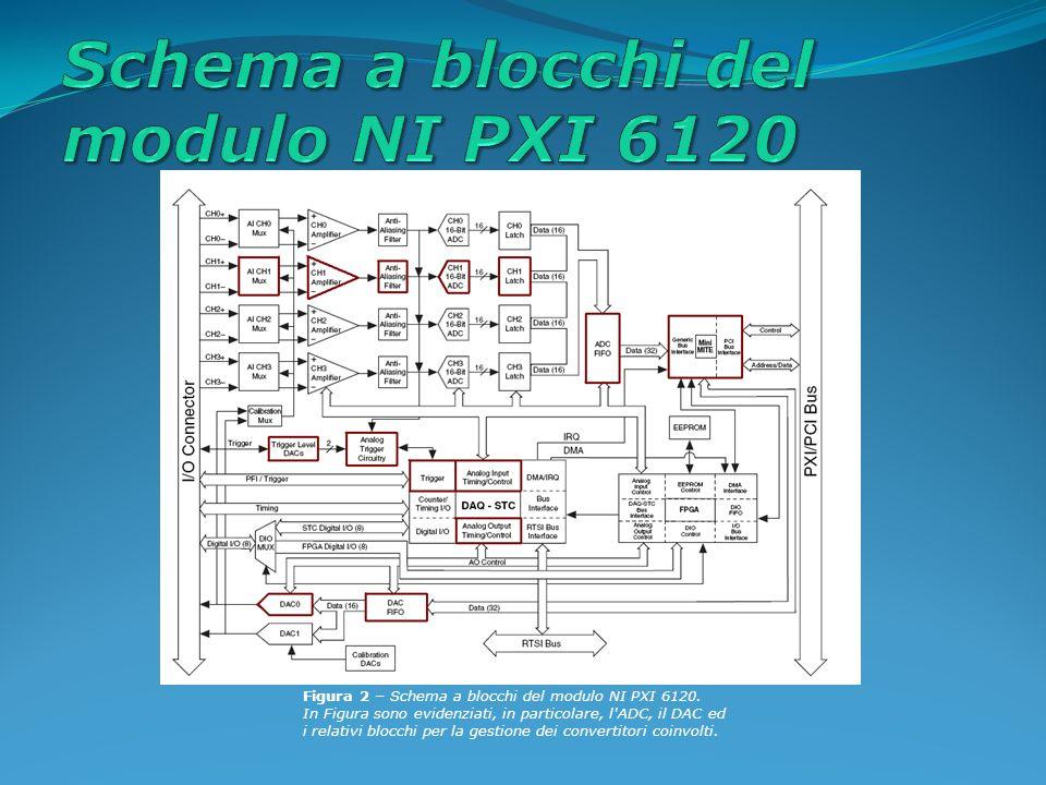 Figura 2 – Schema a blocchi del modulo NI PXI 6120.