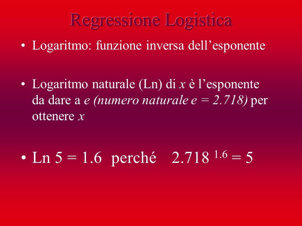 Logaritmo: funzione inversa dellesponente Logaritmo naturale (Ln) di x è lesponente da dare a e (numero naturale e = 2.718) per ottenere x Ln 5 = 1.6